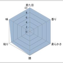 きぬむすめグラフ