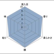 キヌヒカリグラフ